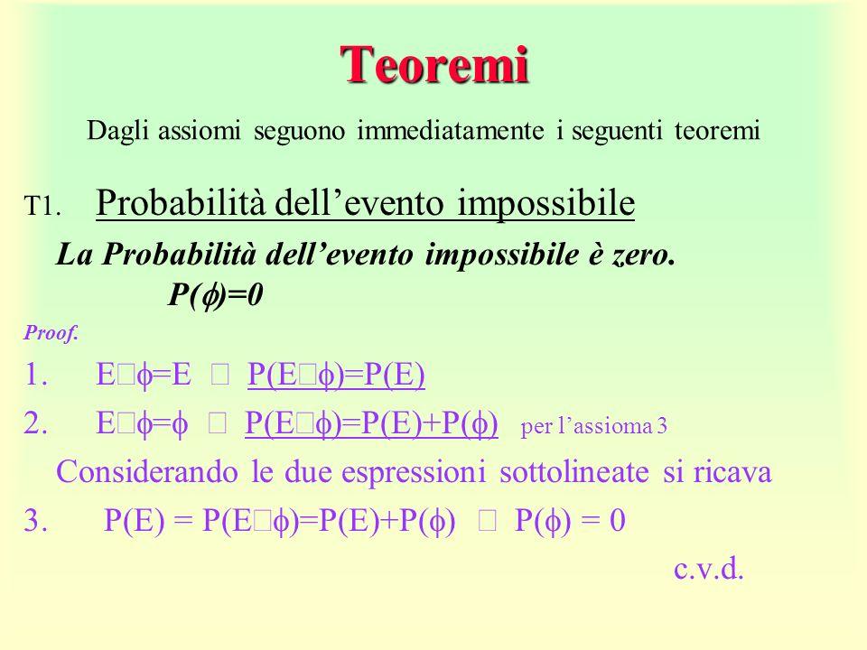 Teoremi T1. Probabilità dellevento impossibile La Probabilità dellevento impossibile è zero. P( )=0 Proof. 1.E =E P(E =P(E) 2.E = P(E =P(E)+P( per las