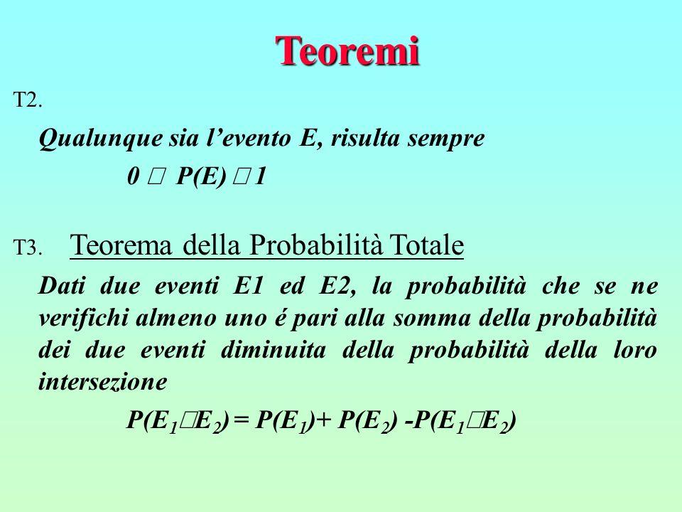 Teoremi T3. Teorema della Probabilità Totale Dati due eventi E1 ed E2, la probabilità che se ne verifichi almeno uno é pari alla somma della probabili