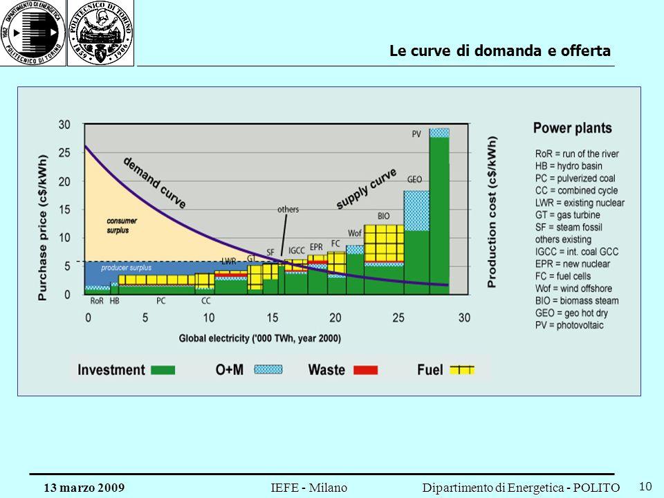 Dipartimento di Energetica - POLITO IEFE - Milano 13 marzo 2009 10 Le curve di domanda e offerta