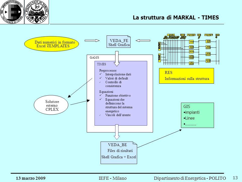 Dipartimento di Energetica - POLITO IEFE - Milano 13 marzo 2009 13 Output routine Dati numerici in formato Excel -TEMPLATES VEDA_FE Shell Grafica GAMS