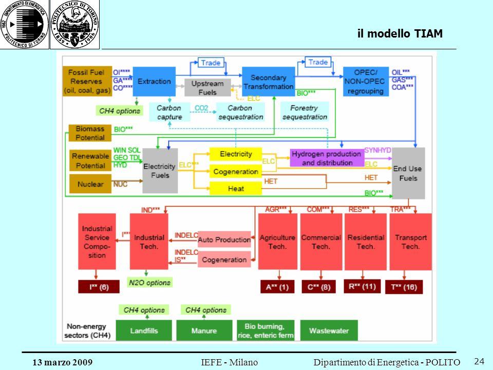Dipartimento di Energetica - POLITO IEFE - Milano 13 marzo 2009 24 il modello TIAM