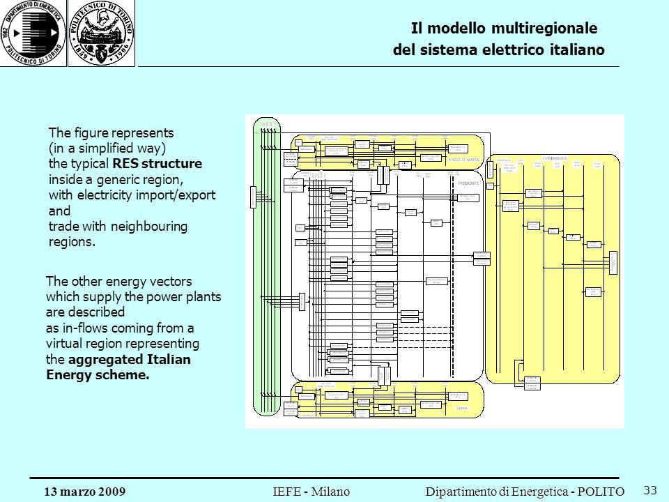 Dipartimento di Energetica - POLITO IEFE - Milano 13 marzo 2009 33 Il modello multiregionale del sistema elettrico italiano The figure represents (in