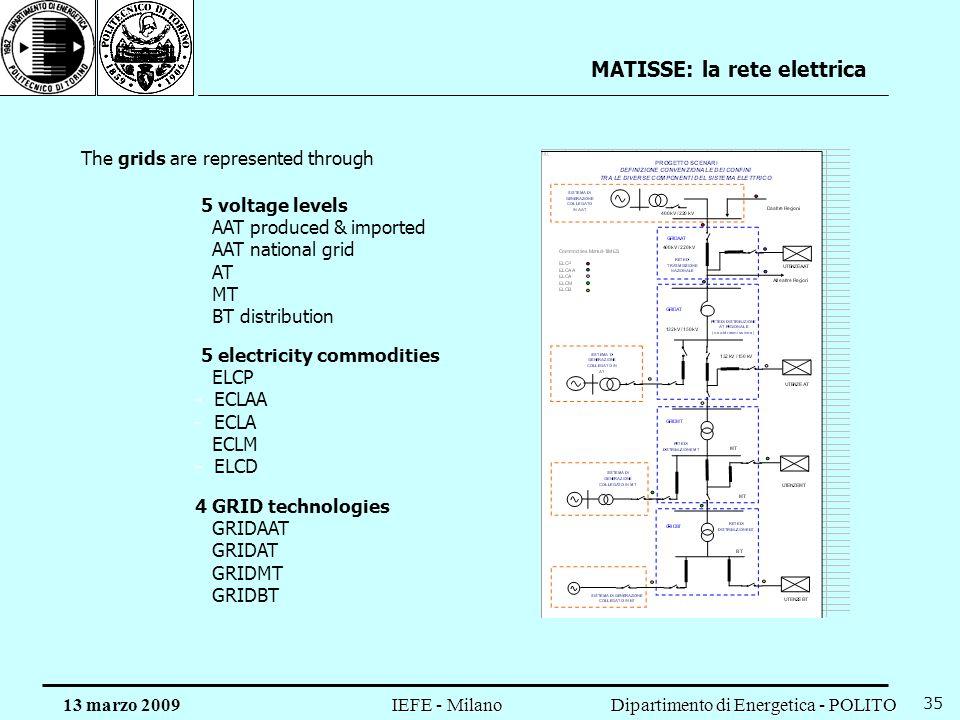 Dipartimento di Energetica - POLITO IEFE - Milano 13 marzo 2009 35 MATISSE: la rete elettrica 5 voltage levels AAT produced & imported AAT national gr