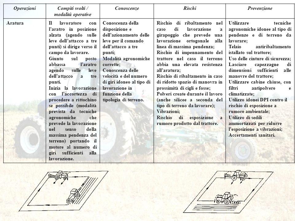 OperazioniCompiti svolti / modalità operative ConoscenzeRischiPrevenzione AraturaIl lavoratore con laratro in posizione alzata (agendo sulle leve dell