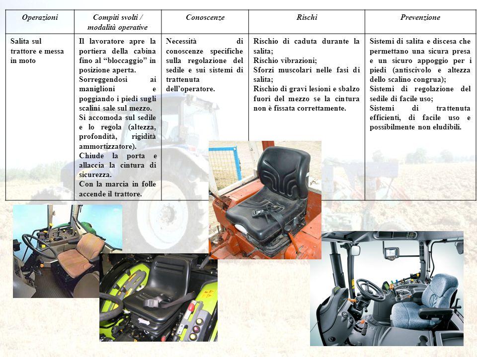 OperazioniCompiti svolti / modalità operative ConoscenzeRischiPrevenzione Salita sul trattore e messa in moto Il lavoratore apre la portiera della cab