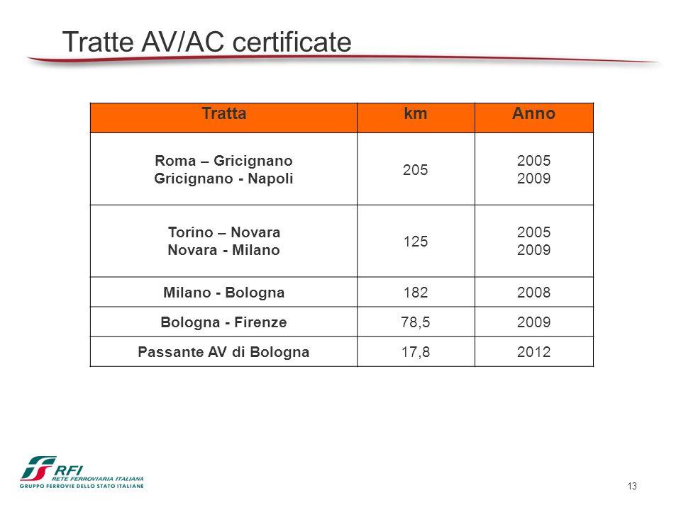 13 Tratte AV/AC certificate TrattakmAnno Roma – Gricignano Gricignano - Napoli 205 2005 2009 Torino – Novara Novara - Milano 125 2005 2009 Milano - Bo
