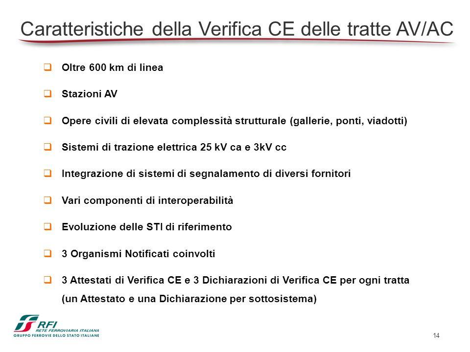 14 Caratteristiche della Verifica CE delle tratte AV/AC Oltre 600 km di linea Stazioni AV Opere civili di elevata complessità strutturale (gallerie, p