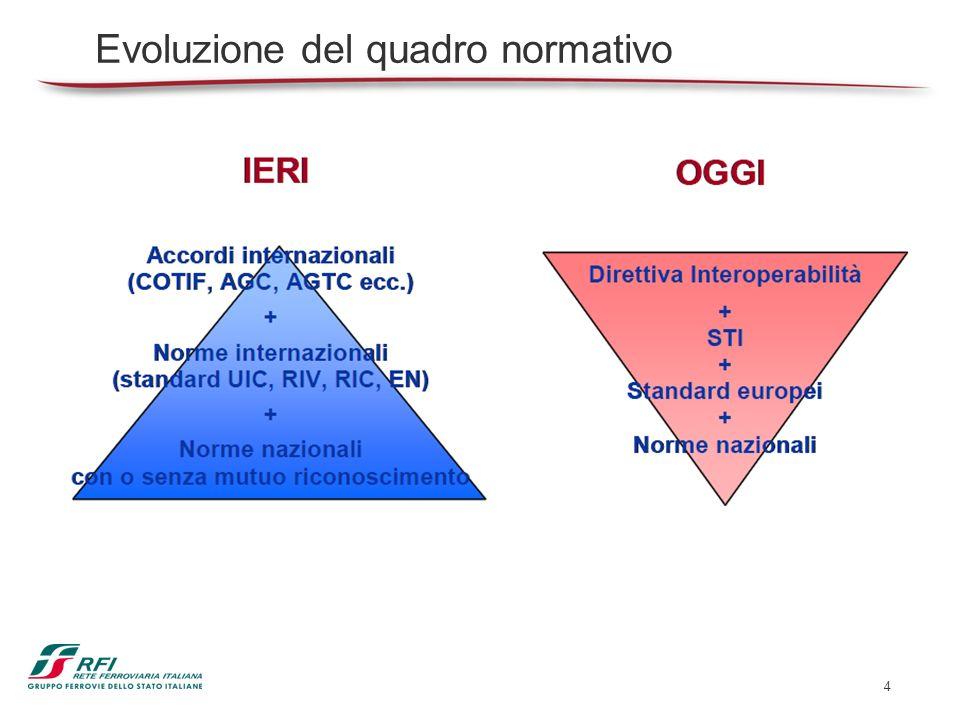 4 Evoluzione del quadro normativo