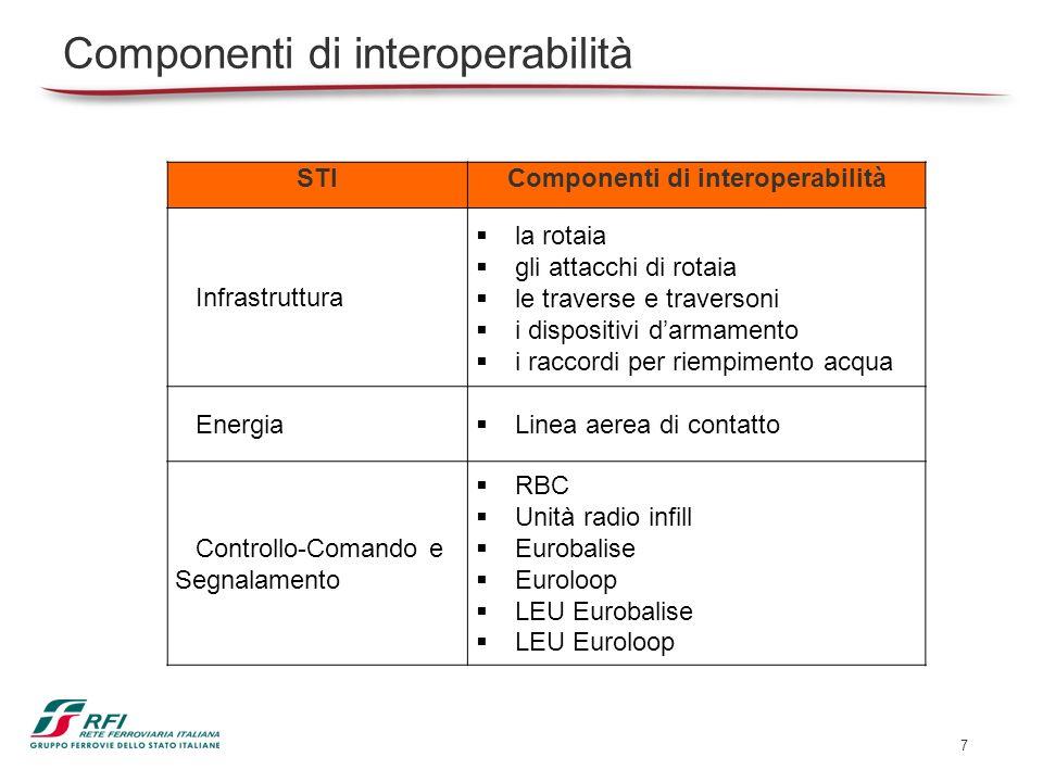 7 Componenti di interoperabilità STIComponenti di interoperabilità Infrastruttura la rotaia gli attacchi di rotaia le traverse e traversoni i disposit
