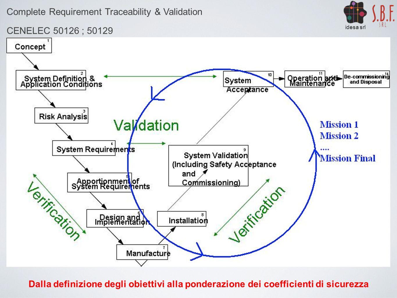Complete Requirement Traceability & Validation CENELEC 50126 ; 50129 idesa srl Dalla definizione degli obiettivi alla ponderazione dei coefficienti di sicurezza