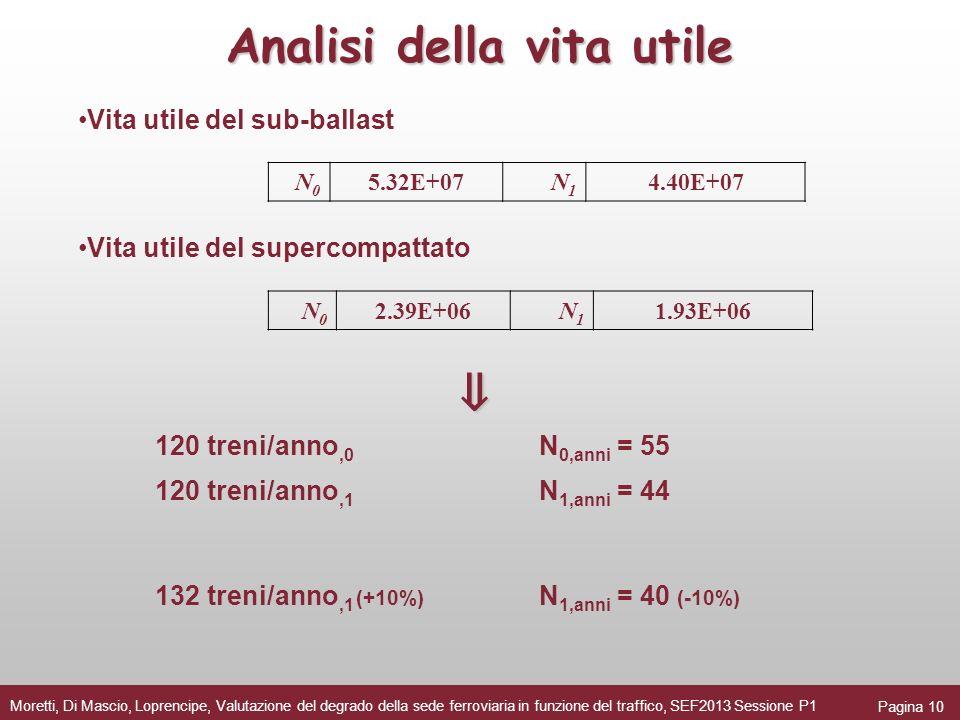 Vita utile del sub-ballast Vita utile del supercompattato 120 treni/anno,0 N 0,anni = 55 120 treni/anno,1 N 1,anni = 44 132 treni/anno,1 (+10%) N 1,an