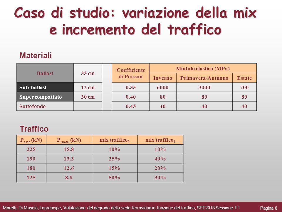 Caso di studio: variazione della mix eincremento del traffico Caso di studio: variazione della mix e incremento del traffico Pagina 8 Moretti, Di Masc