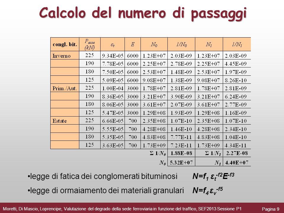 Calcolo del numero di passaggi Pagina 9 Moretti, Di Mascio, Loprencipe, Valutazione del degrado della sede ferroviaria in funzione del traffico, SEF20