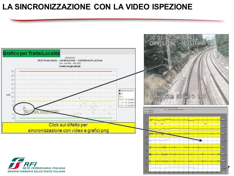 Grafico per Tratta/Località Click sul difetto per sincronizzazione con video e grafici png LA SINCRONIZZAZIONE CON LA VIDEO ISPEZIONE