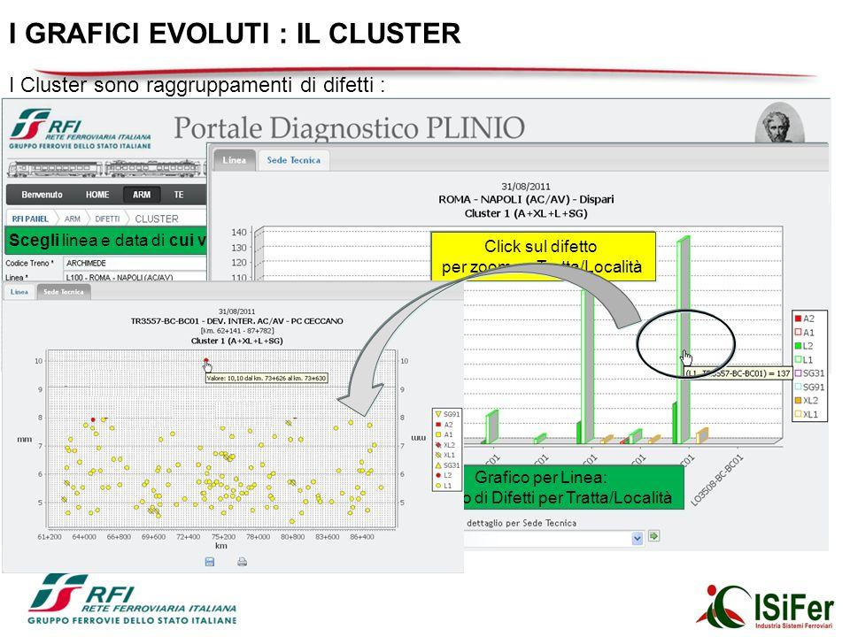 I Cluster sono raggruppamenti di difetti : Cluster Armamento: Andamento Plano-Altimetrico (A + XL + L + SG) Andamento Altimetrico ( XL + L + SG) Telaio del Binario semplificato ( S + U) Telaio del Binario ed Andamento Planimetrico ( A + S + U) Telaio del Binario completo ( S + SM + SMD + U) Cluster TE: Andamento Altimetrico (h_max + h_min + P_5m + P_60m) Andamento Planimetrico (pol + pol_ins) Scegli linea e data di cui vuoi monitorare lo stato ai fini manutentivi Selezione del Cluster da Visualizzare Grafico per Linea: numero di Difetti per Tratta/Località Click sul difetto per zoom su Tratta/Località I GRAFICI EVOLUTI : IL CLUSTER