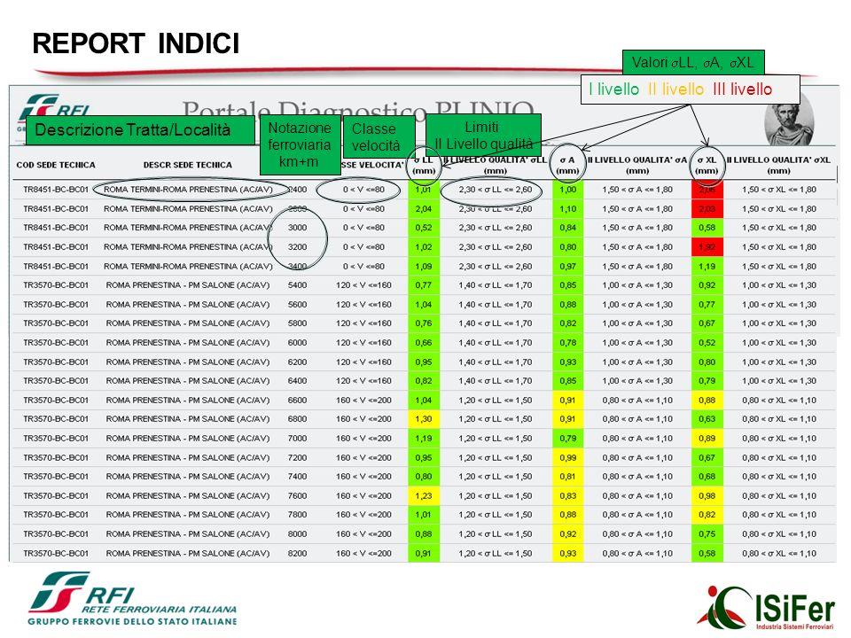 Rappresentazione dei Dati - INDICI Scegli linea e data di cui vuoi il report degli indici Descrizione Tratta/Località Notazione ferroviaria km+m Classe velocità Limiti II Livello qualità Valori LL, A, XL I livello II livello III livello REPORT INDICI