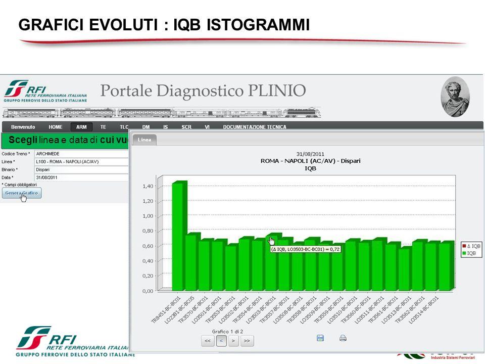Scegli linea e data di cui vuoi monitorare lIQB GRAFICI EVOLUTI : IQB ISTOGRAMMI