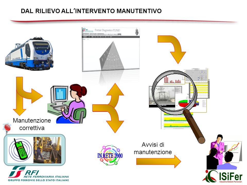 Manutenzione correttiva Avvisi di manutenzione