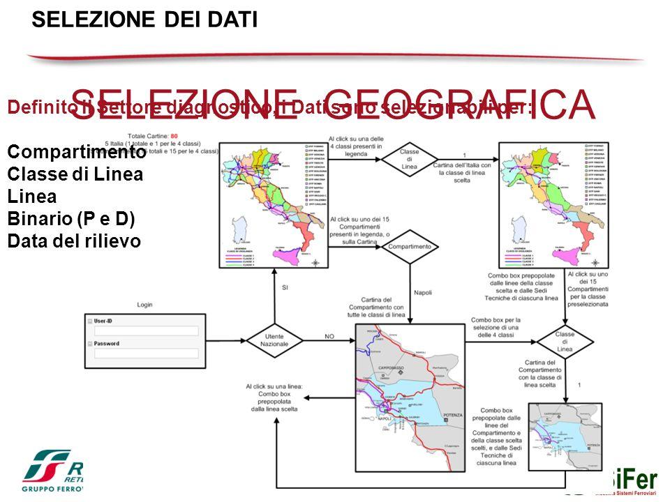 SELEZIONE GEOGRAFICA SELEZIONE DEI DATI Definito il Settore diagnostico, i Dati sono selezionabili per: Compartimento Classe di Linea Linea Binario (P e D) Data del rilievo