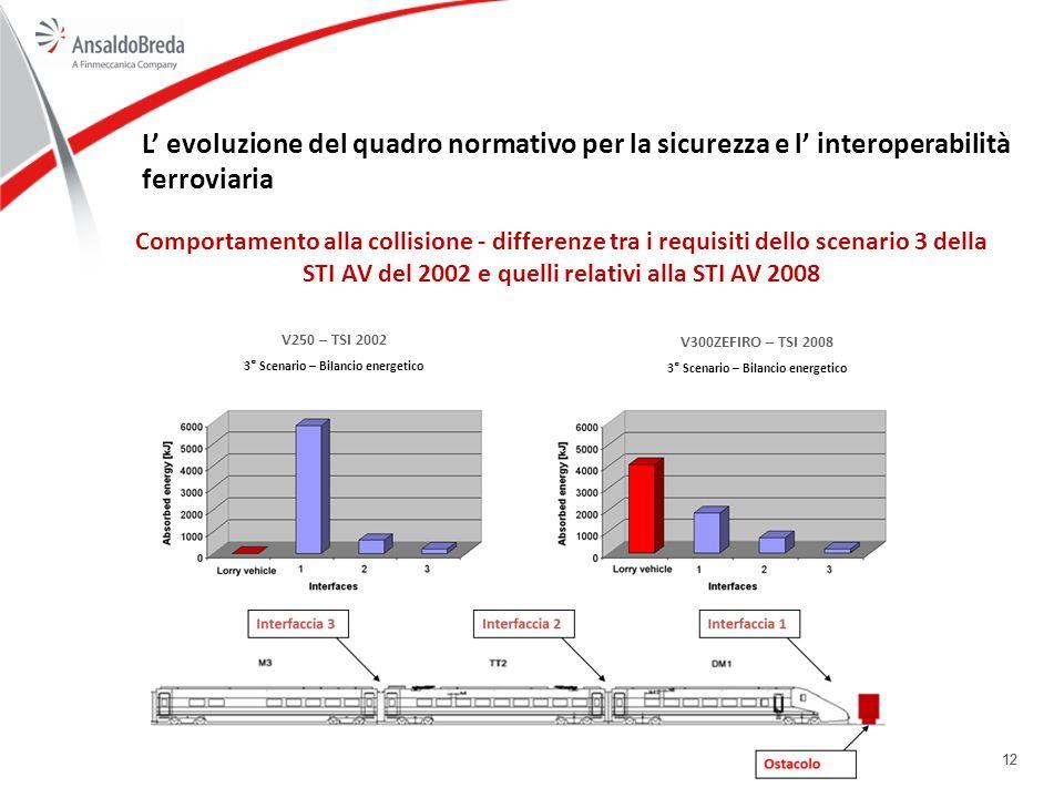 12 L evoluzione del quadro normativo per la sicurezza e l interoperabilità ferroviaria Comportamento alla collisione - differenze tra i requisiti dello scenario 3 della STI AV del 2002 e quelli relativi alla STI AV 2008 V250 – TSI 2002 3° Scenario – Bilancio energetico V300ZEFIRO – TSI 2008 3° Scenario – Bilancio energetico