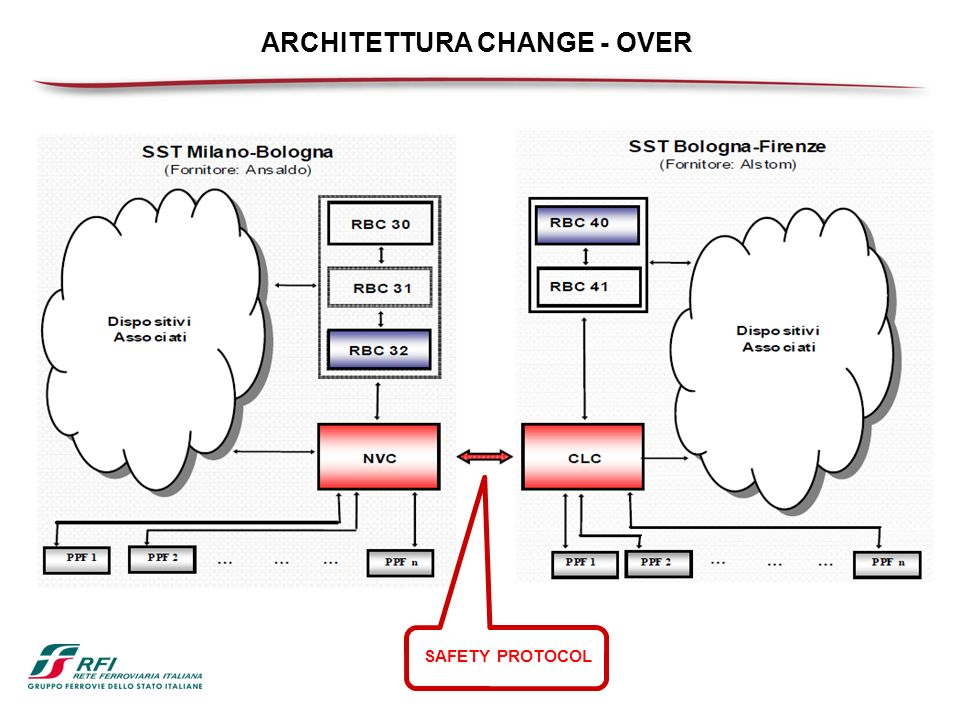 ARCHITETTURA CHANGE - OVER SAFETY PROTOCOL