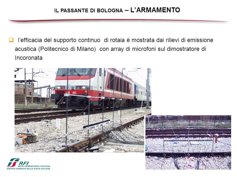 IL PASSANTE DI BOLOGNA – LARMAMENTO lefficacia del supporto continuo di rotaia è mostrata dai rilievi di emissione acustica (Politecnico di Milano) co