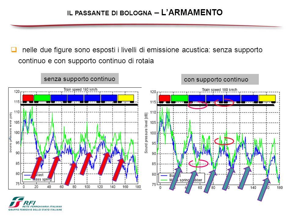 IL PASSANTE DI BOLOGNA – LARMAMENTO nelle due figure sono esposti i livelli di emissione acustica: senza supporto continuo e con supporto continuo di