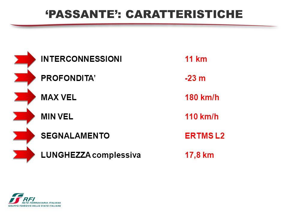 INTERCONNESSIONI 11 km PROFONDITA -23 m MAX VEL 180 km/h MIN VEL110 km/h SEGNALAMENTO ERTMS L2 LUNGHEZZA complessiva17,8 km PASSANTE: CARATTERISTICHE