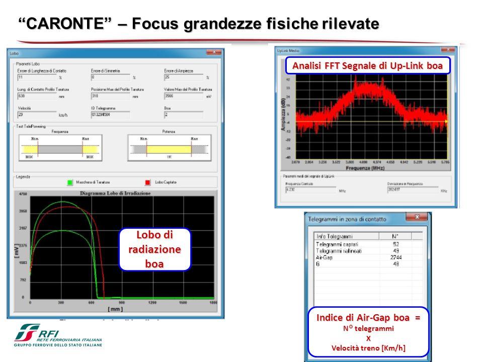 CARONTE – Focus grandezze fisiche rilevate Lobo di radiazione boa Analisi FFT Segnale di Up-Link boa Indice di Air-Gap boa = N° telegrammi X Velocità treno [Km/h]