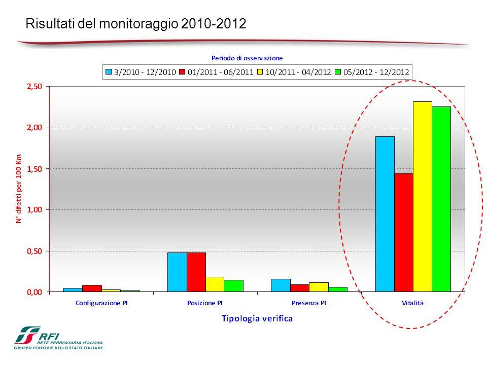 Risultati del monitoraggio 2010-2012
