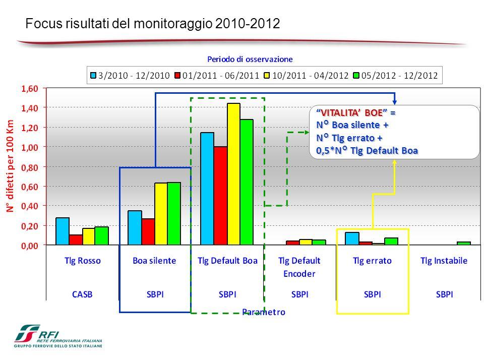 Focus risultati del monitoraggio 2010-2012 VITALITA BOE =VITALITA BOE = N° Boa silente + N° Tlg errato + 0,5*N° Tlg Default Boa