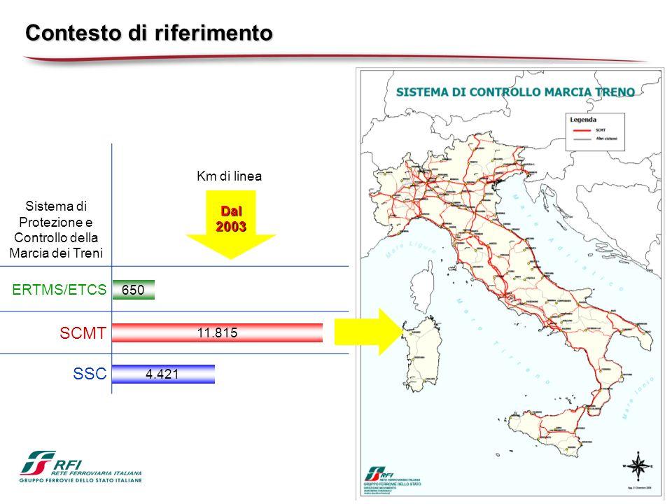 Contesto di riferimento Sistema di Protezione e Controllo della Marcia dei Treni Km di linea ERTMS/ETCS SCMT SSC 650 11.815 4.421 Dal 2003