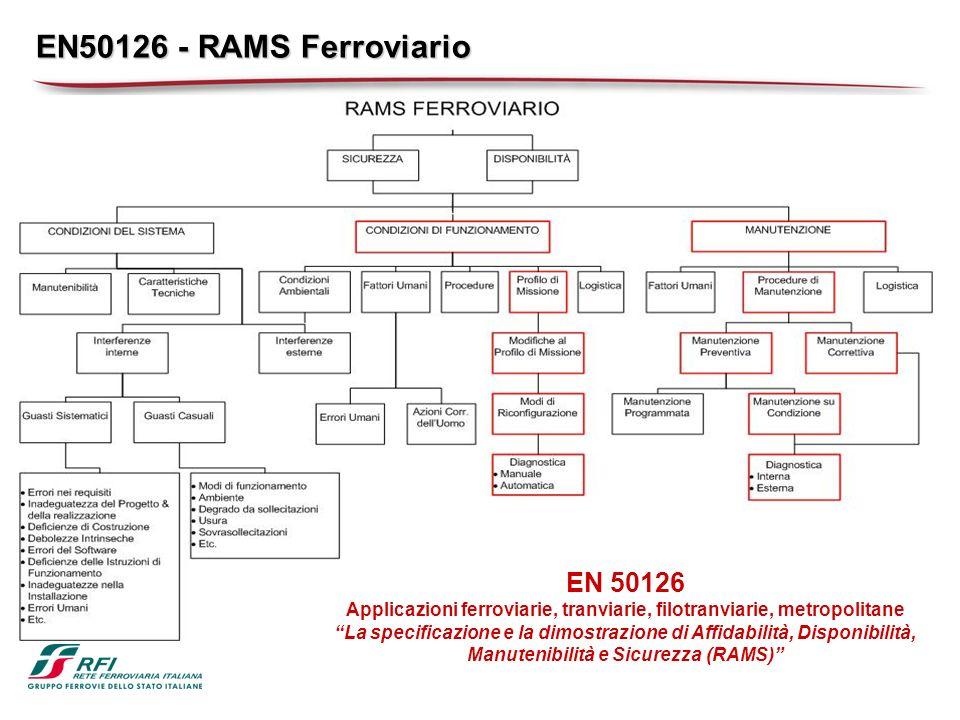 EN50126 - RAMS Ferroviario EN 50126 Applicazioni ferroviarie, tranviarie, filotranviarie, metropolitane La specificazione e la dimostrazione di Affidabilità, Disponibilità, Manutenibilità e Sicurezza (RAMS)