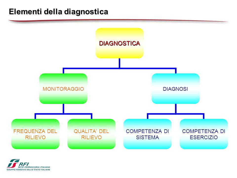 Elementi della diagnostica DIAGNOSTICA MONITORAGGIO FREQUENZA DEL RILIEVO QUALITA DEL RILIEVO DIAGNOSI COMPETENZA DI SISTEMA COMPETENZA DI ESERCIZIO