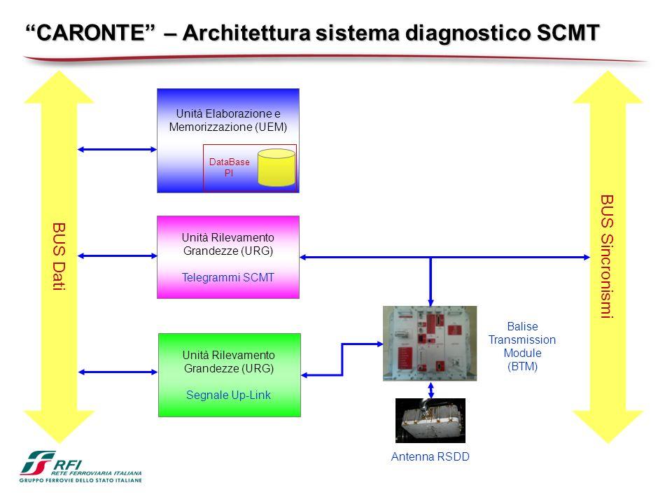 CARONTE – Architettura sistema diagnostico SCMT BUS Dati BUS Sincronismi Balise Transmission Module (BTM) Antenna RSDD Unità Rilevamento Grandezze (URG) Telegrammi SCMT Unità Rilevamento Grandezze (URG) Segnale Up-Link Unità Elaborazione e Memorizzazione (UEM) DataBase PI