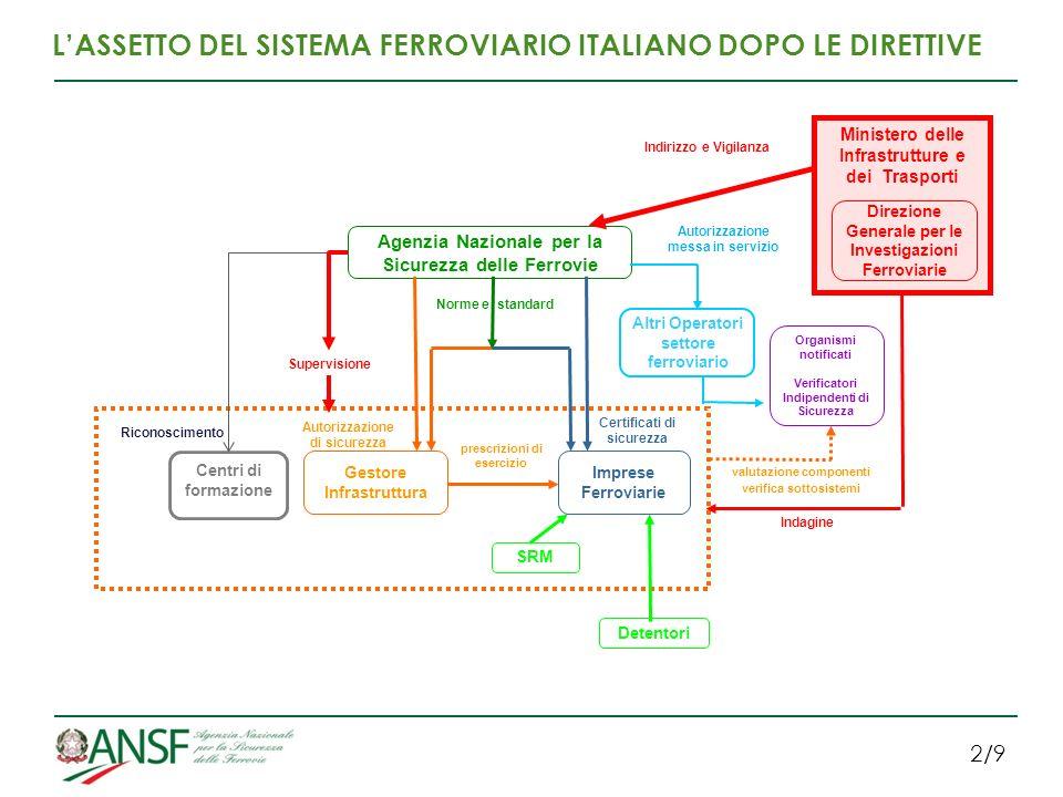 2/9 LASSETTO DEL SISTEMA FERROVIARIO ITALIANO DOPO LE DIRETTIVE Riconoscimento Agenzia Nazionale per la Sicurezza delle Ferrovie Gestore Infrastruttur