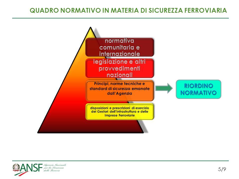 5/9 QUADRO NORMATIVO IN MATERIA DI SICUREZZA FERROVIARIA RIORDINO NORMATIVO