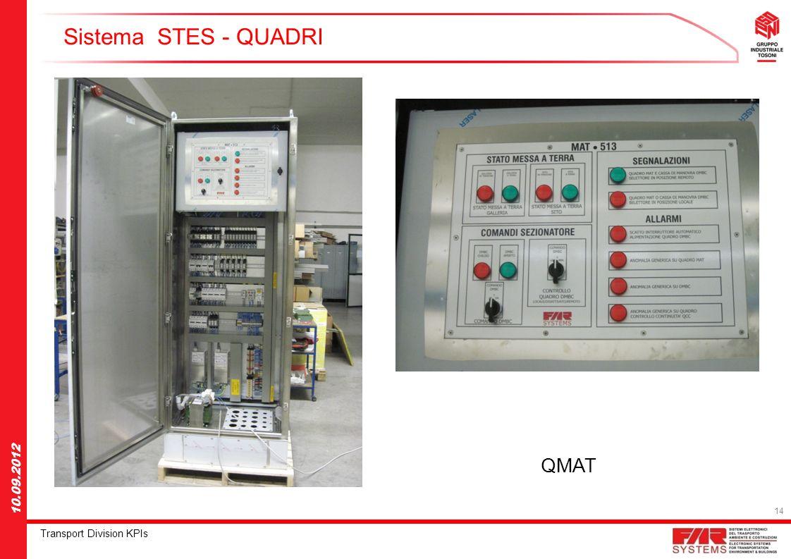 14 Transport Division KPIs 10.09.2012 Sistema STES - QUADRI QMAT