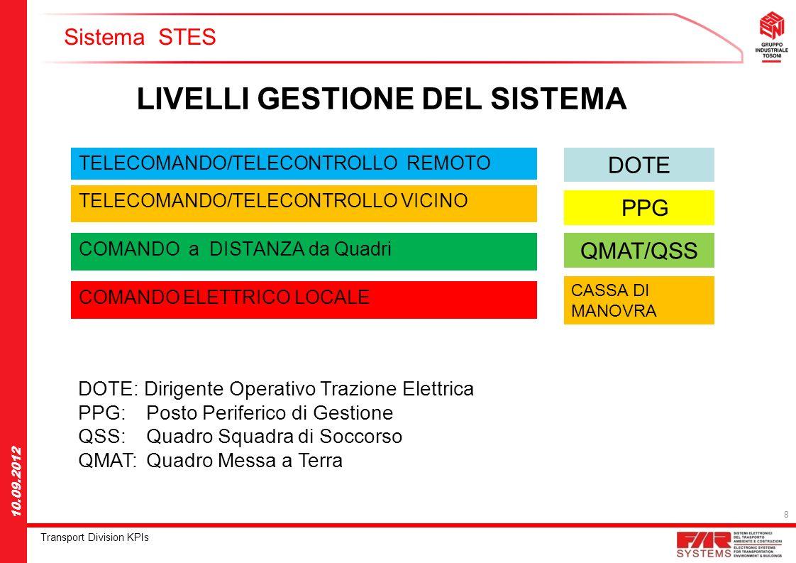 8 Transport Division KPIs 10.09.2012 Sistema STES TELECOMANDO/TELECONTROLLO REMOTO LIVELLI GESTIONE DEL SISTEMA DOTE TELECOMANDO/TELECONTROLLO VICINO