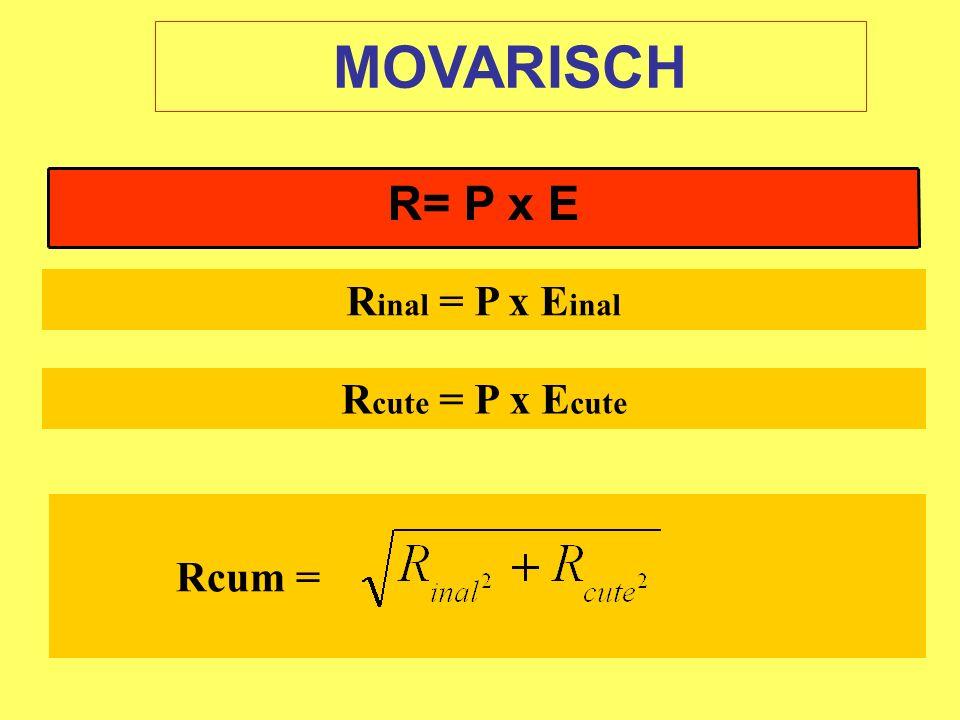 R= P x E R inal = P x E inal R cute = P x E cute Rcum = MOVARISCH