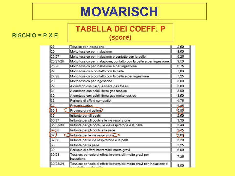 TABELLA DEI COEFF. P (score) MOVARISCH RISCHIO = P X E