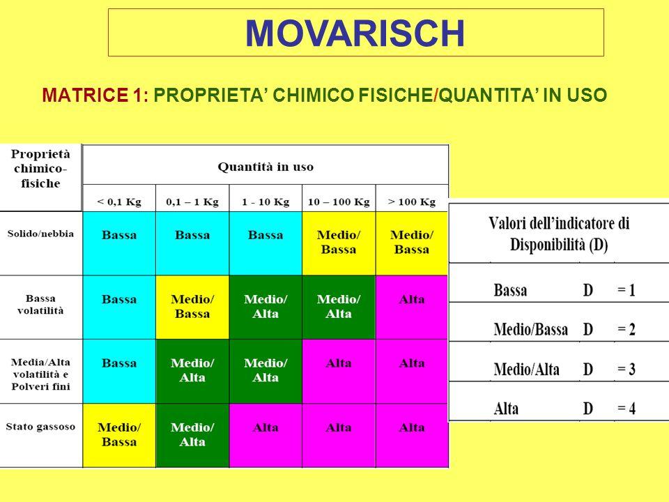 MATRICE 1: PROPRIETA CHIMICO FISICHE/QUANTITA IN USO MOVARISCH