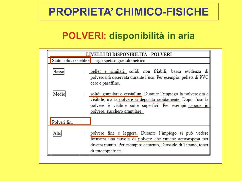 POLVERI: disponibilità in aria PROPRIETA CHIMICO-FISICHE