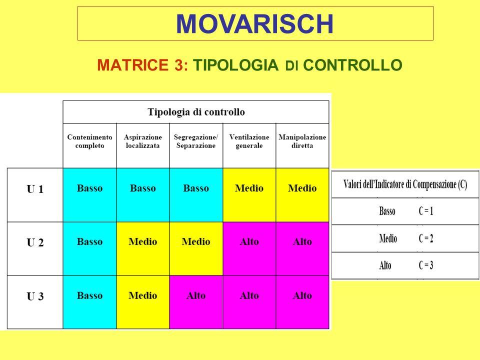 MATRICE 3: TIPOLOGIA DI CONTROLLO MOVARISCH