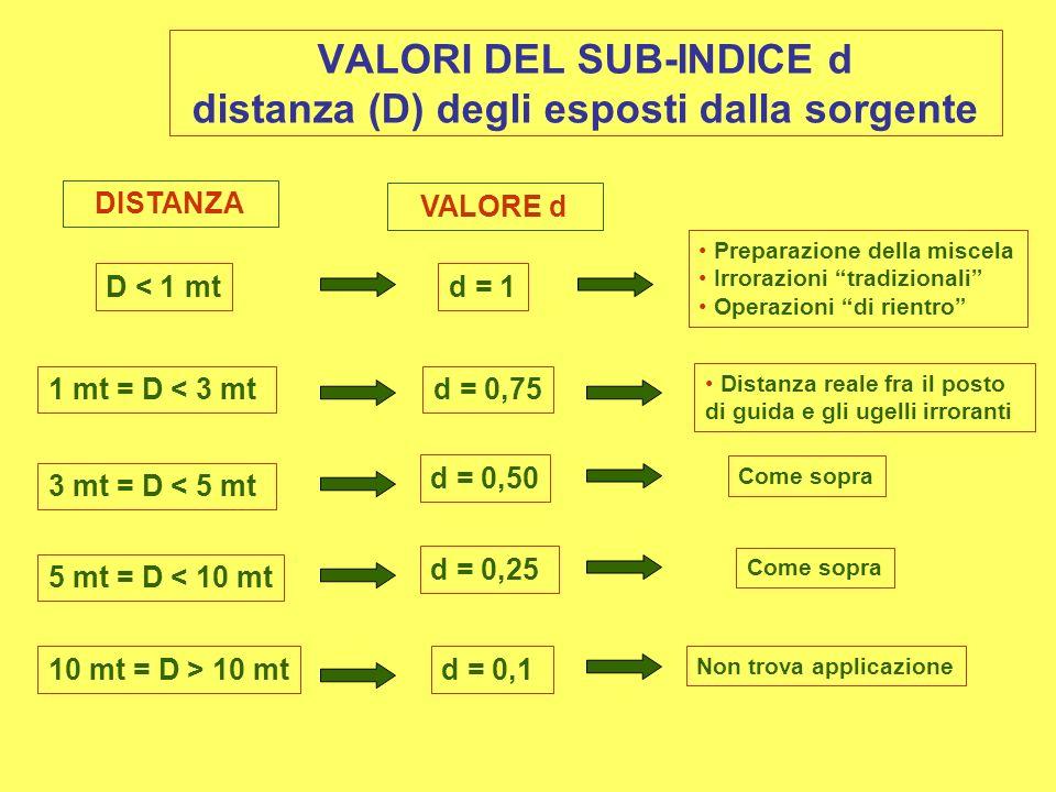 VALORI DEL SUB-INDICE d distanza (D) degli esposti dalla sorgente D < 1 mtd = 1 Preparazione della miscela Irrorazioni tradizionali Operazioni di rientro 10 mt = D > 10 mt 5 mt = D < 10 mt 3 mt = D < 5 mt 1 mt = D < 3 mtd = 0,75 d = 0,50 d = 0,25 d = 0,1 Non trova applicazione Come sopra Distanza reale fra il posto di guida e gli ugelli irroranti DISTANZA VALORE d Come sopra