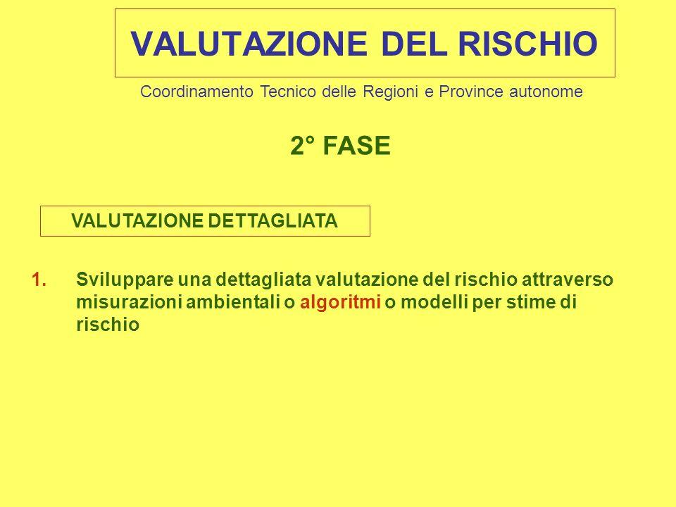 1.Sviluppare una dettagliata valutazione del rischio attraverso misurazioni ambientali o algoritmi o modelli per stime di rischio 2° FASE VALUTAZIONE DEL RISCHIO Coordinamento Tecnico delle Regioni e Province autonome VALUTAZIONE DETTAGLIATA