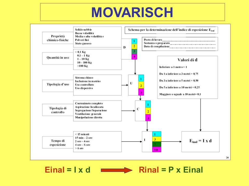 MOVARISCH Einal = I x dRinal = P x Einal