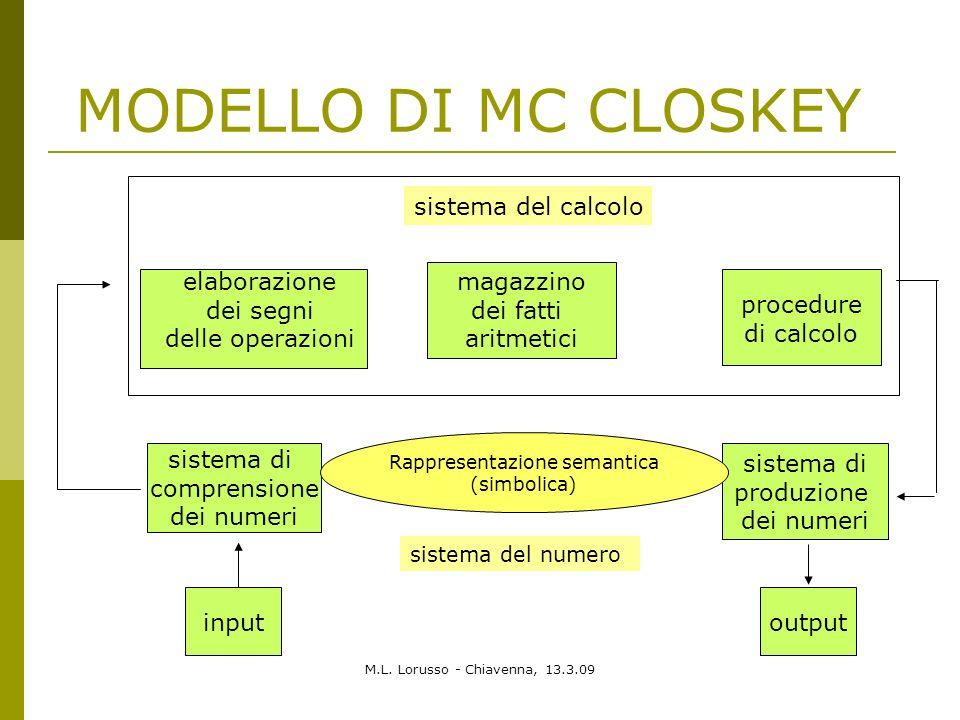 M.L. Lorusso - Chiavenna, 13.3.09 MODELLO DI MC CLOSKEY sistema di comprensione dei numeri sistema di produzione dei numeri inputoutput magazzino dei