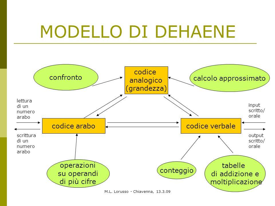 M.L. Lorusso - Chiavenna, 13.3.09 MODELLO DI DEHAENE codice analogico (grandezza) confronto calcolo approssimato codice arabo codice verbale operazion