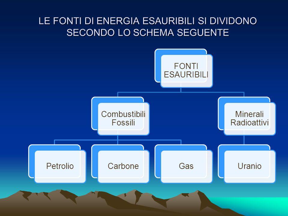LE FONTI DI ENERGIA ESAURIBILI SI DIVIDONO SECONDO LO SCHEMA SEGUENTE FONTI ESAURIBILI Combustibili Fossili PetrolioCarboneGas Minerali Radioattivi Ur